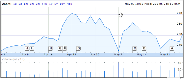 aapl le 7mai 2010.png