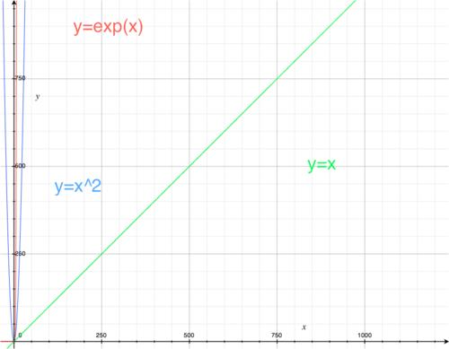 croissance-exponentielle.png
