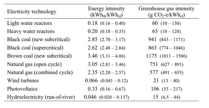 comparaison co2 source energie.png
