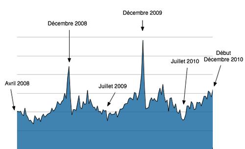 intérêt pour le chocolat en suisse entre 2008 et 2010.png