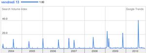 vendredi 13 entre 2004 et 2010.png