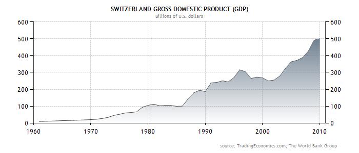 évolution de la valeur absolue du PIB en suisse depuis 1960.png