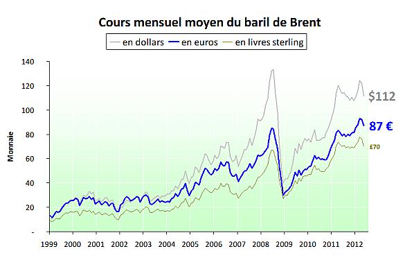 pétrole Prix-du-baril-en-euro-et-en-dollar---2012.05.png