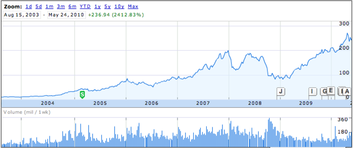 2010_05_28_22_50_cotation_bourse_aapl_2004-2010.png