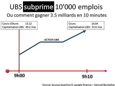 action ubs grimpe quand on supprime des emplois 378998_10152259828685574_1826679664_n.jpg