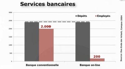 banque online avec 10 fois moins de personnel.jpg
