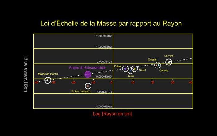 loi d échelle masse par rapport au proton des objet dans l univers le proton au bon endroit.jpg