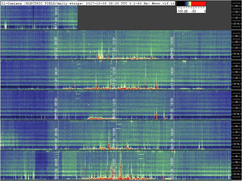 frequence de Schumann 1.10.2017