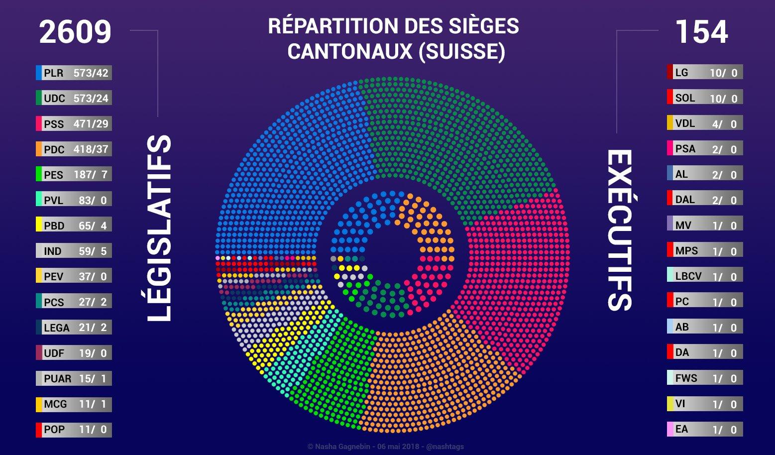 partis politique cantonal suisse 2018
