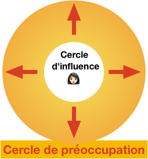 cercle-influence-cercle-preoccupation-covey-pouvoir-personnel