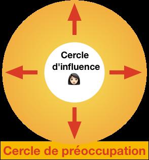 """Résultat de recherche d'images pour """"cercle d'influence personnel"""""""