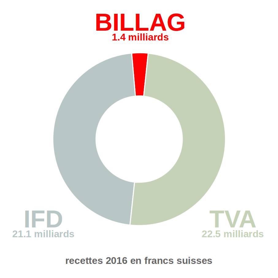 proportion des montants en jeux votation 4 mars 2018 impôt ifd tva et billag