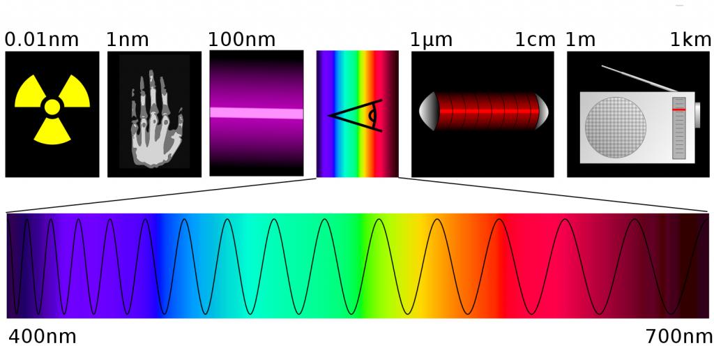 spectre onde electromagnétique