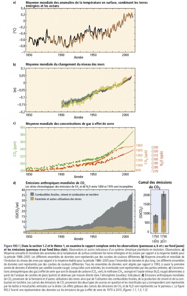 GIEC-graphe-correlation-gaz-effet-de-serre-CO2-temperature-niveau-mer