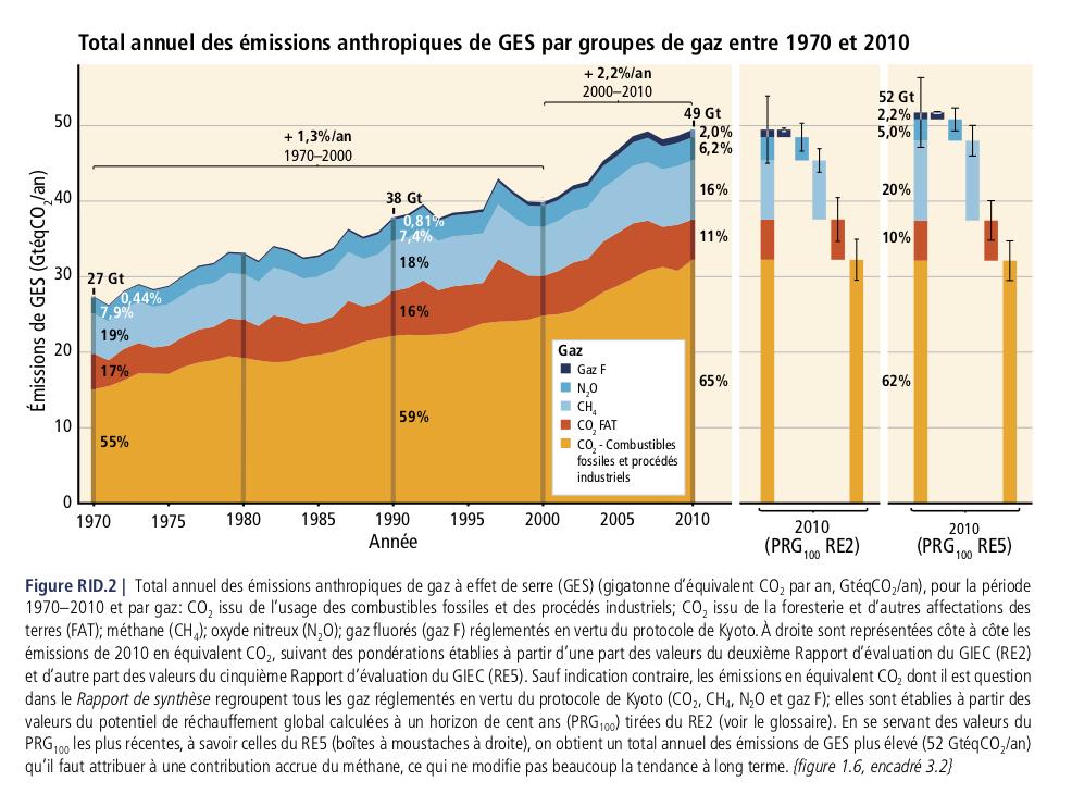 emissions-anthropiques-de-Gaz-a-effet-de-Serre-1970-2010-GIEC
