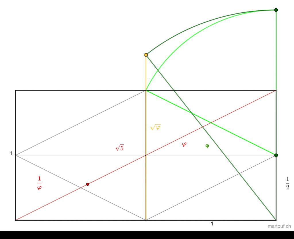 double carré ou bi-carré dans la géométrie sacrée, base de la génération du nombre d'or