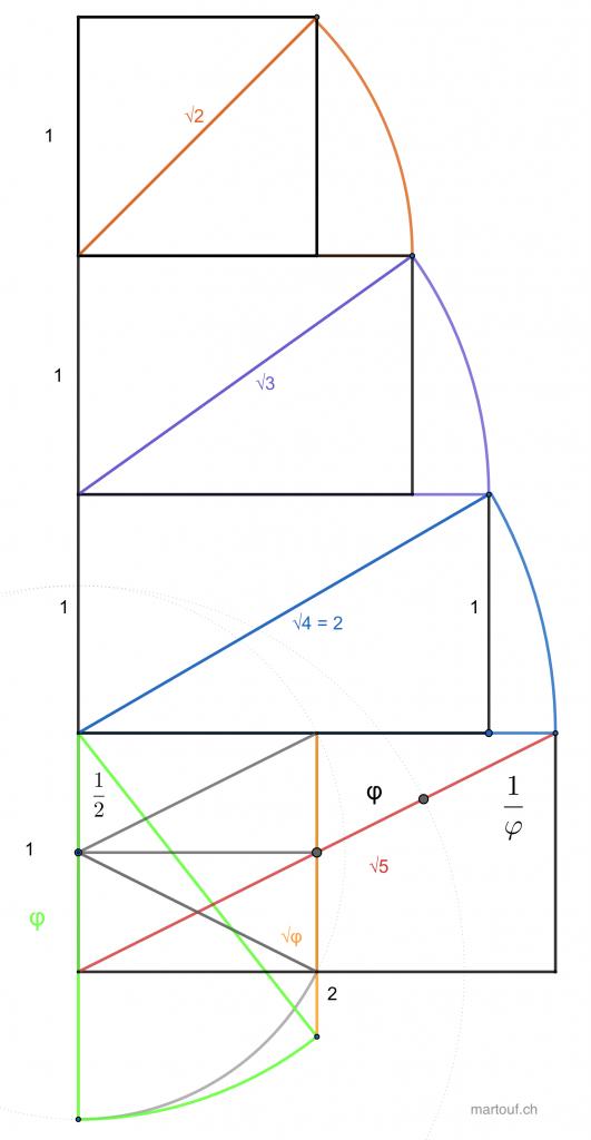 geometrie-sacrée geogebra-cascade-racine-diagonale-moyen-martouf