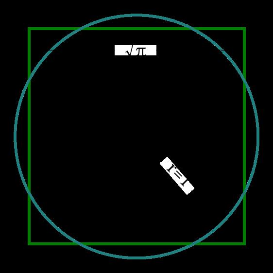 quadrature du cercle Le carré de côté √π a la même surface que le cercle de rayon 1