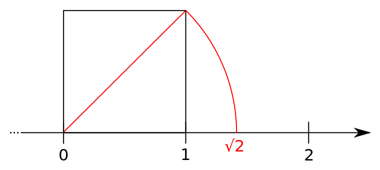 racine-de-2-diagonale-carre-Construction_of_square_root_of_2_on_the_line_number