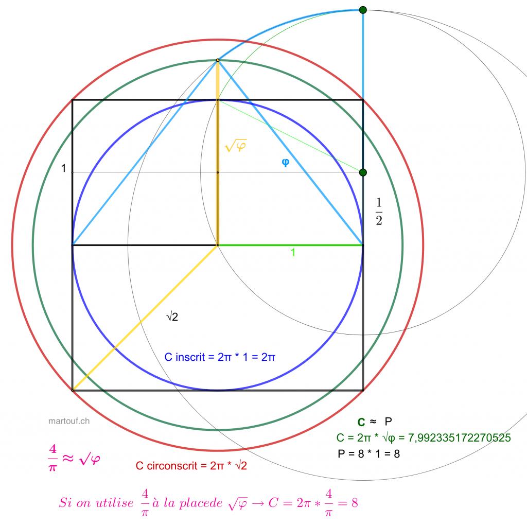 Quadrature du cercle solution geometrie sacree pi racine nombre or