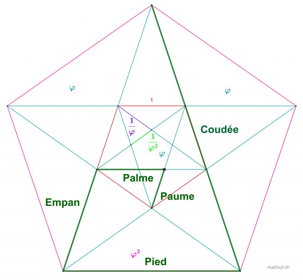 Quine des bâtisseurs de cathédrale un système de mesure imbriqué fractalement avec un rapport du nombre d'or. On le voit bien dans un pentagramme.