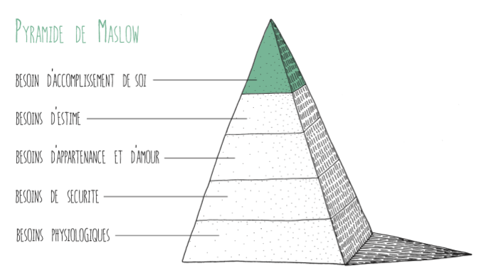 pyramide de besoins selon maslow