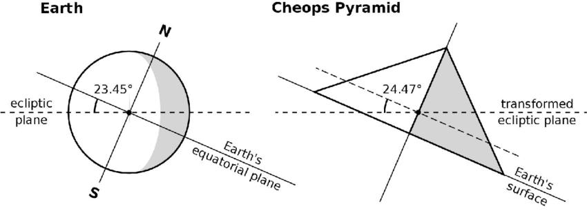'inclinaison de l'axe de la terre. pyramide gizeh